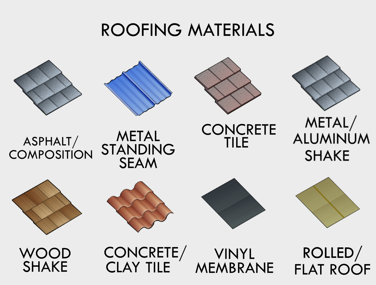 different roofing materials used for different roofing