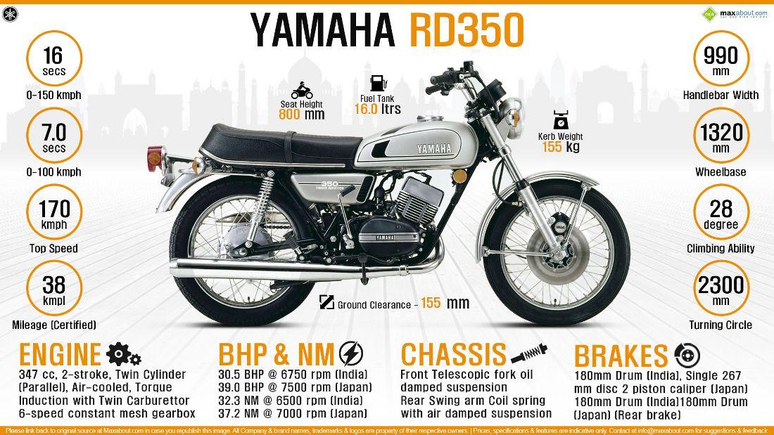 Infographics For Yamaha Rd350 Yamaha Yamaha Cafe Racer Yamaha