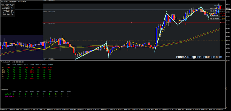 Forex Strategy - Price Action Strategy Explained With Examples