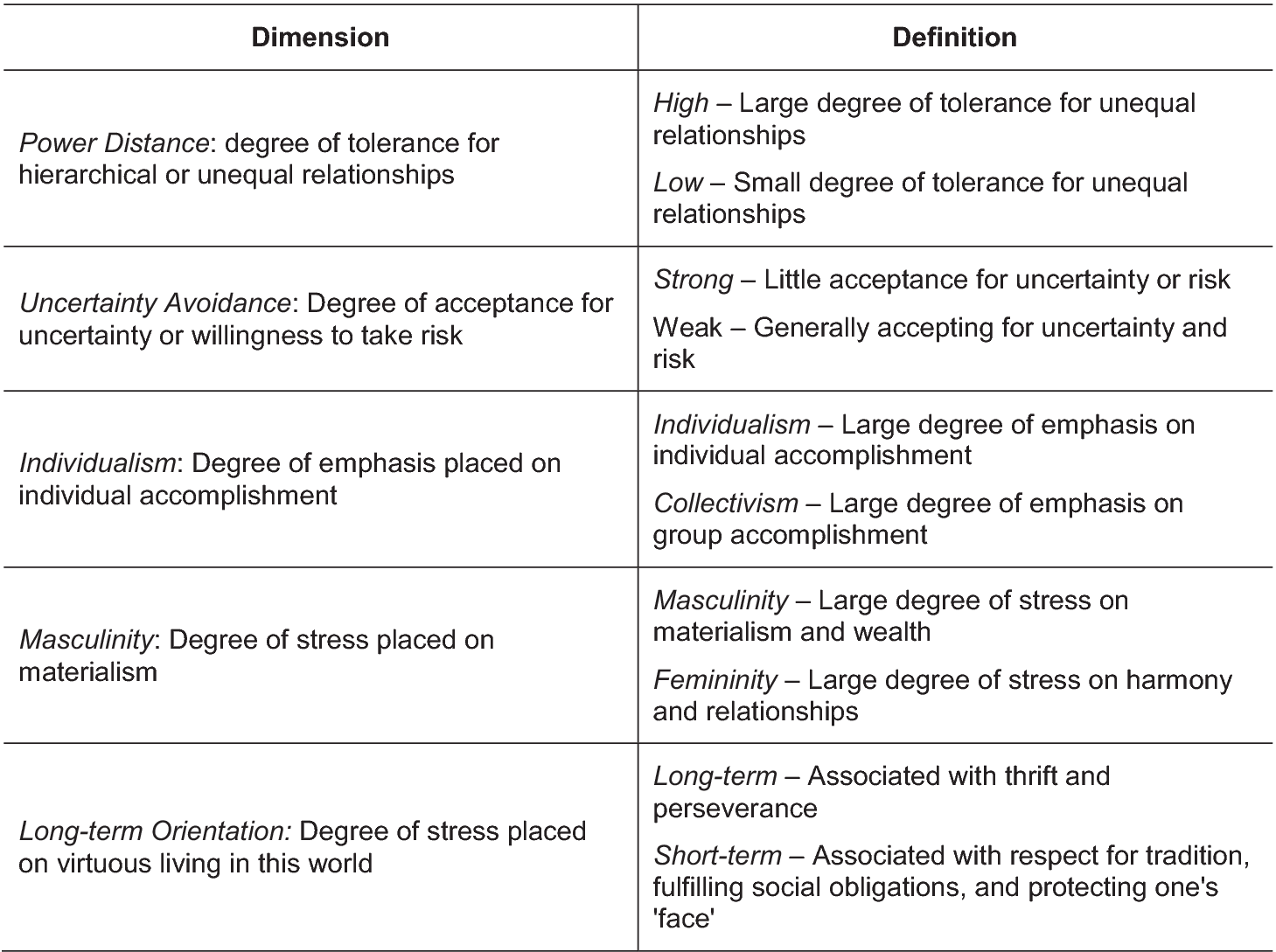 Hofstede S Cultural Dimension Explained Intercultural Communication Culture Difference Essay Personal Hook Encountering