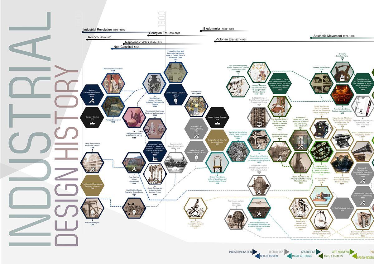 Industrial Design Timeline On Behance Timeline Design Industrial Design Graphic Design Infographic