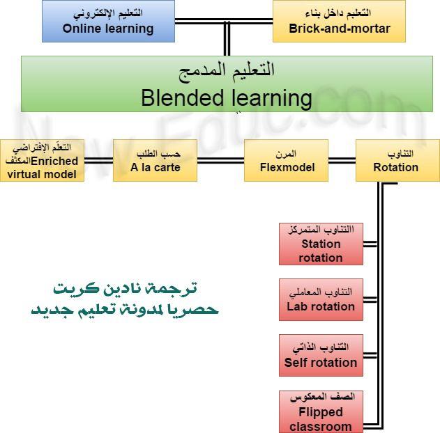 ما هو التعليم المدمج