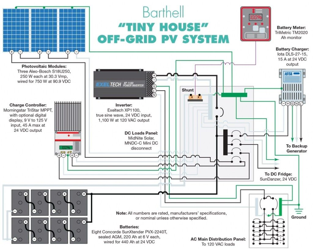 The Most Incredible And Interesting Off Grid Solar Wiring Diagram Battery Indicator Taking A Tiny House Home Power Magazine Inside Regarding Your Own