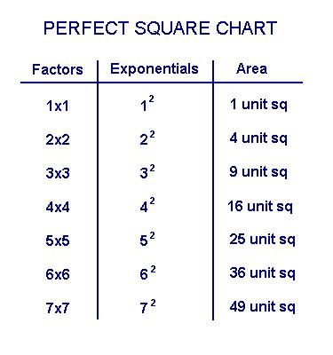 Perfect Square Root Chart Perfect Squares Chart Square Roots