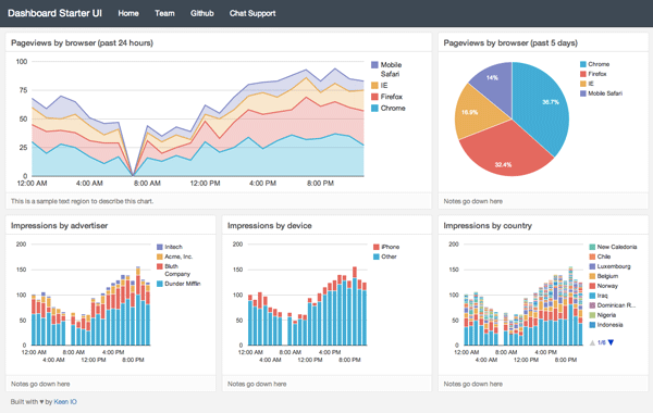 RESPONSIVE GRID - Dashboard Examples, by Keen IO | Web & APP ...
