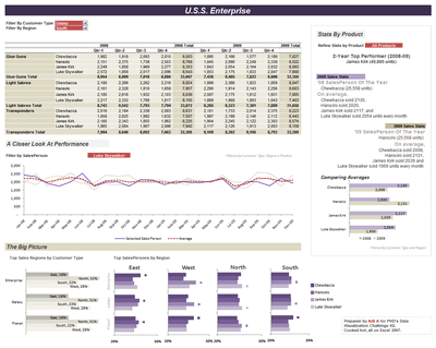 Excel Based Sales Dashboard By Arti  SanaSt Annual Day