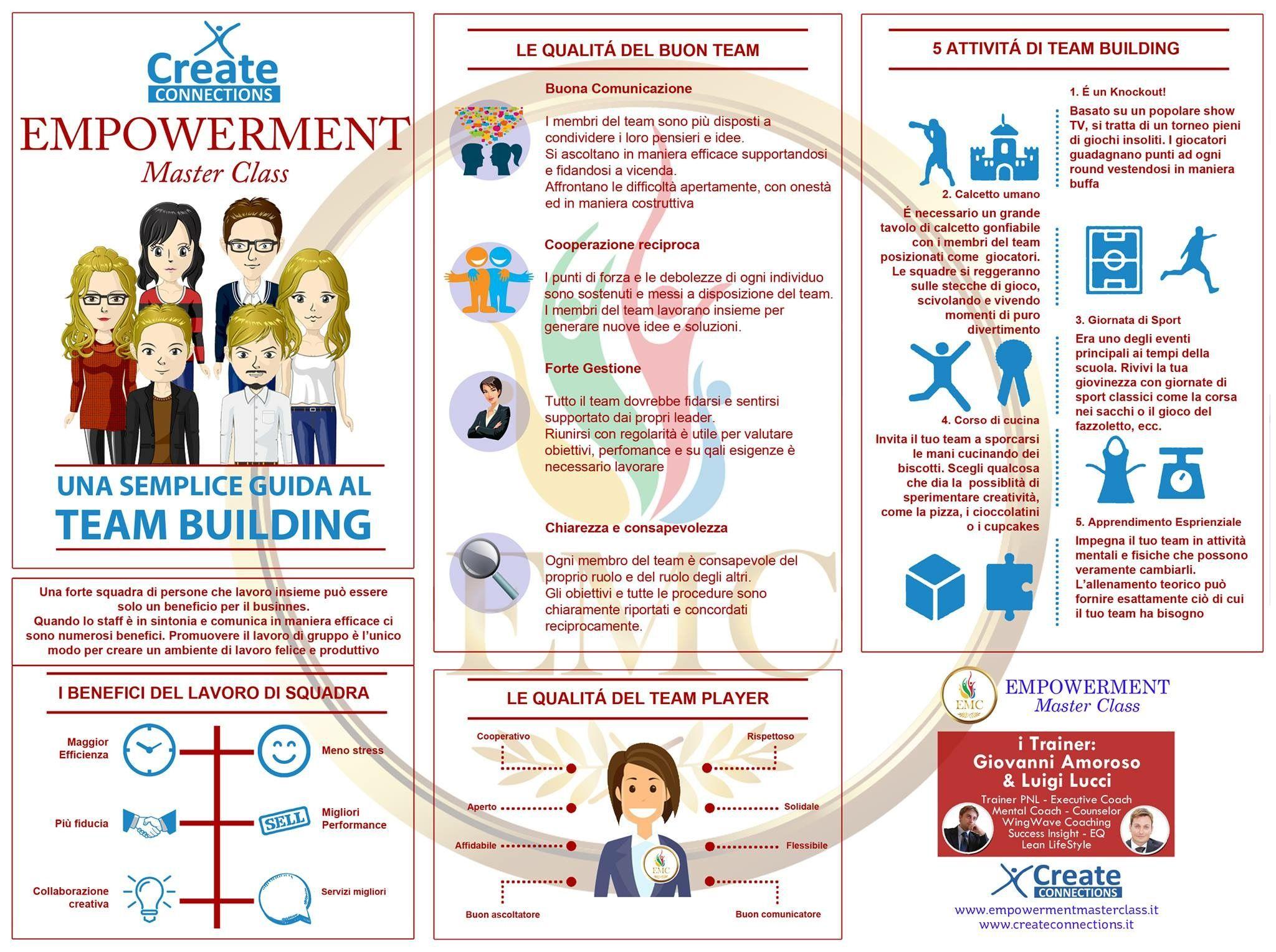 Avere un team unito è fonte di grandi risorse, ecco una semplice guida per il team building.  www.createconnections.it 😊🎯🌈