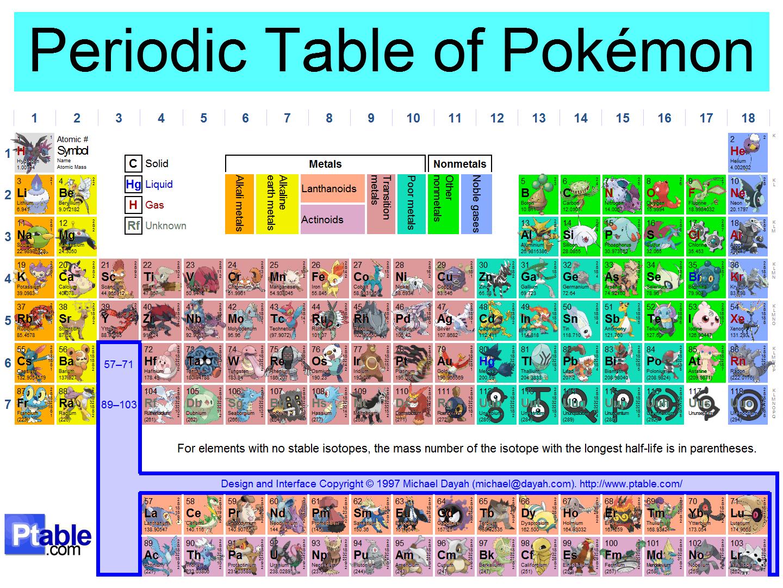 Periodic Table Of Pokemon by Akatsuki-Rex5 on DeviantArt