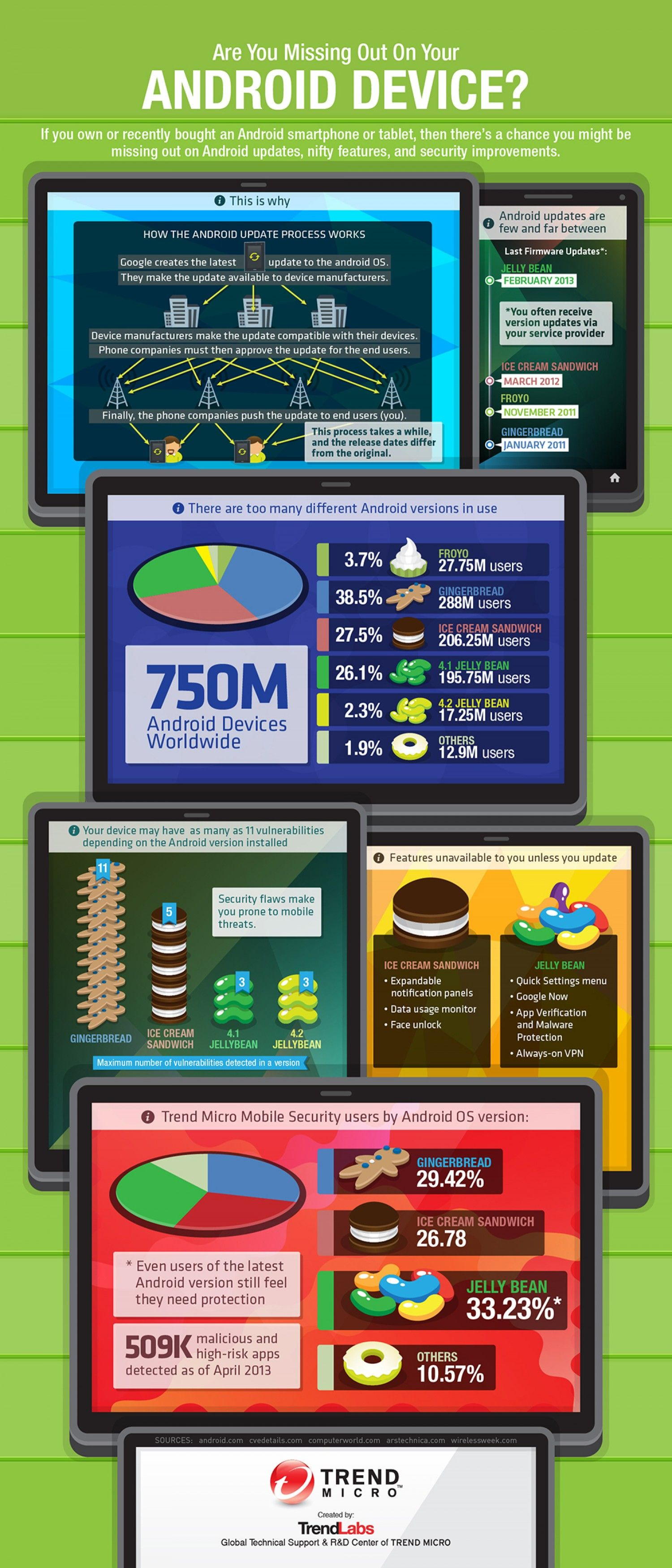 Are you missing out on your android device infographic
