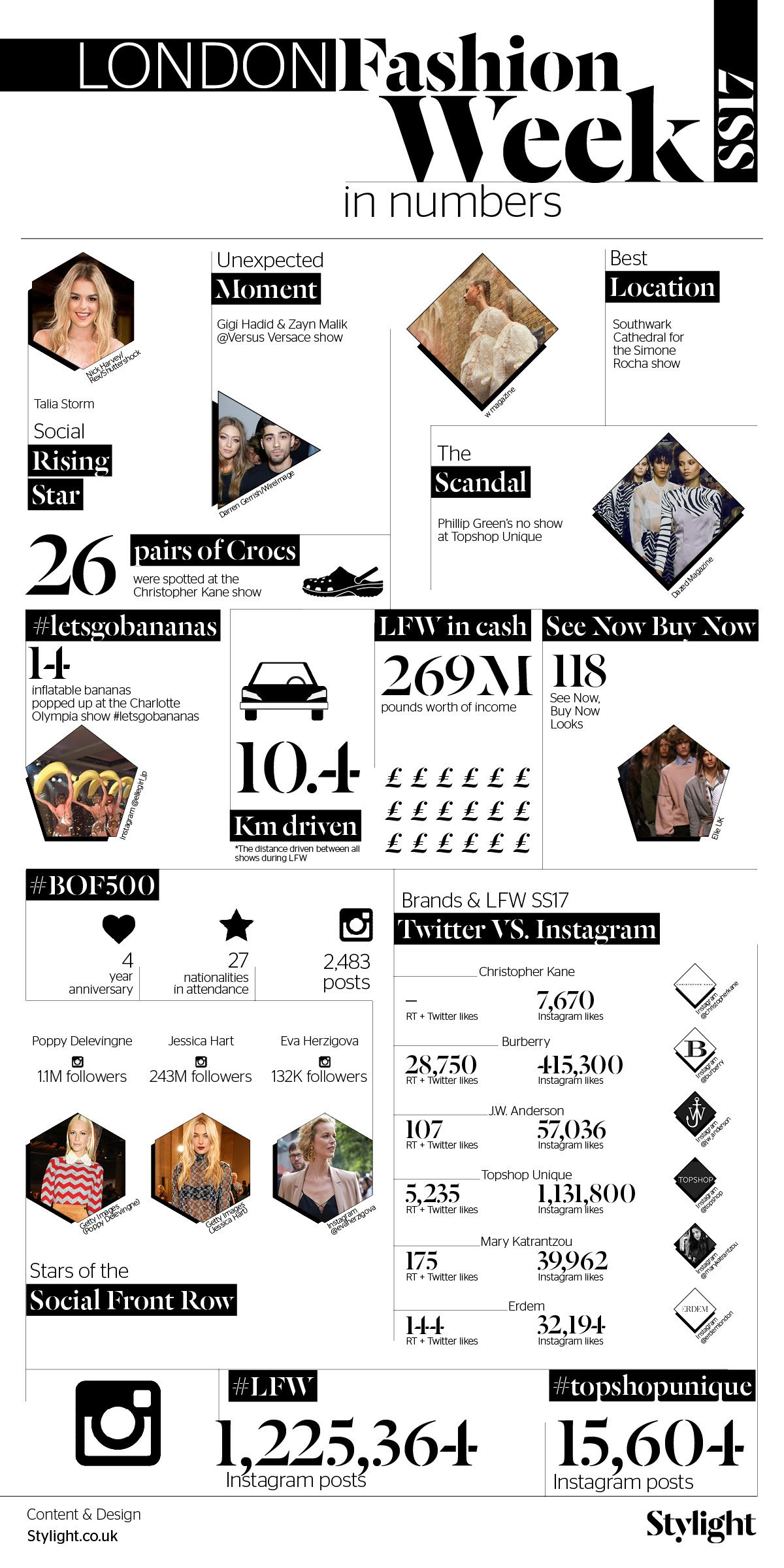 London Fashion Week in Numbers