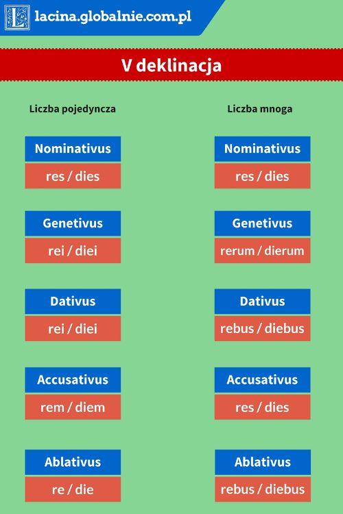 http://lacina.globalnie.com.pl/deklinacja-v-lacina/ #deklinacjav #deklnacja5 #łacina