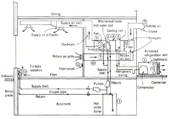 Air Conditioning System Components | Mechanical room, Hvac design, Air  conditioning system | Hvac Diagrams Schematics |  | Pinterest