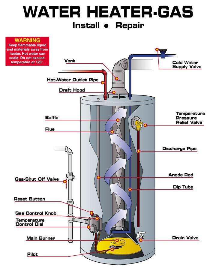 water heater leaking from bottom