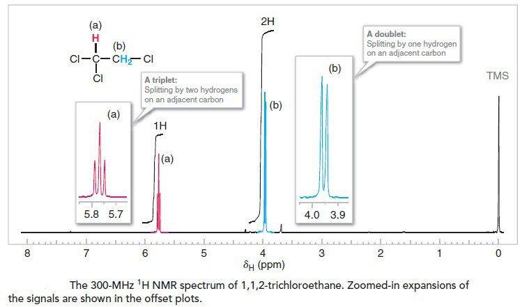 Nuclear Magnetic Resonance Spectroscopy Nmr Spectroscopy An