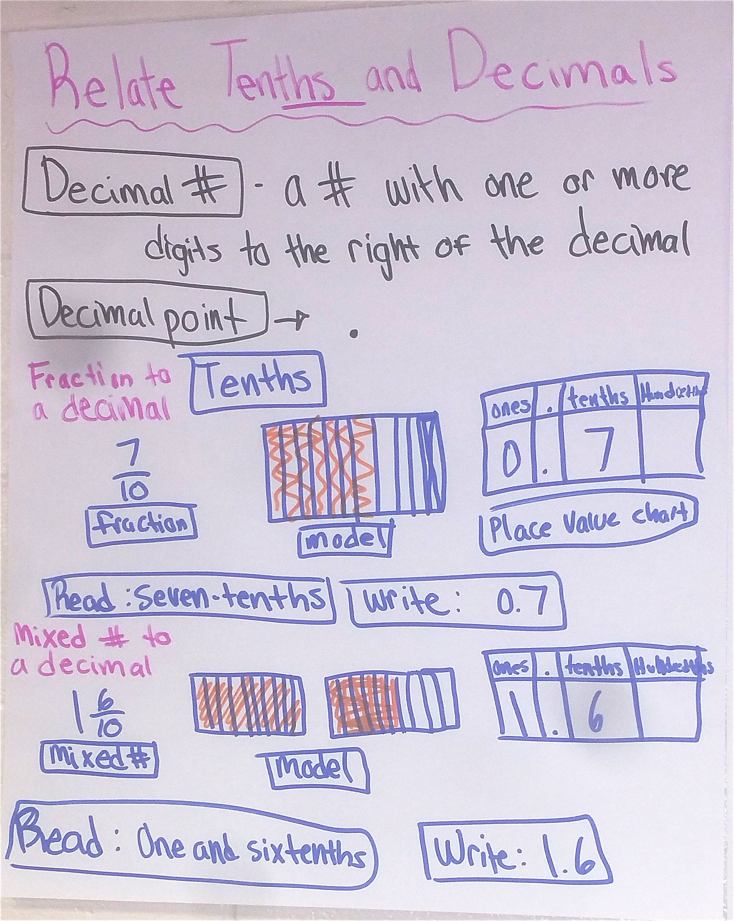 Image Result For Decimal Place Value Anchor Chart