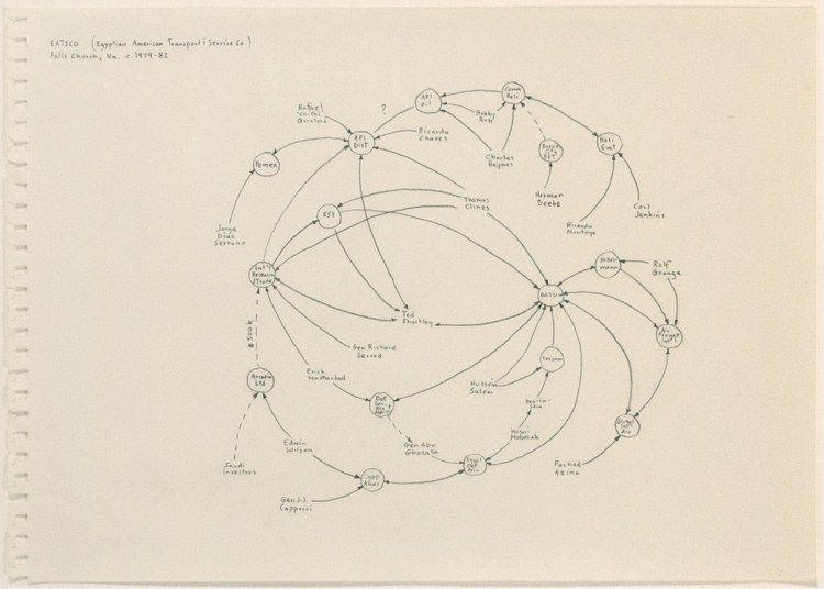 Mark Lombardi | EATSCO (Egyptian American Transport & Service Co.) Falls Church, Va., c.1979-82