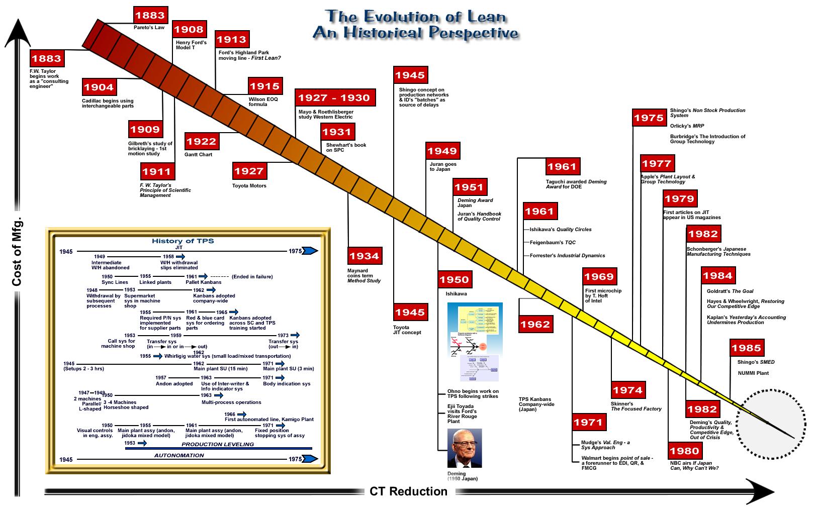 EvolutionOfLeanHistoryTimelineToyota  Timeline