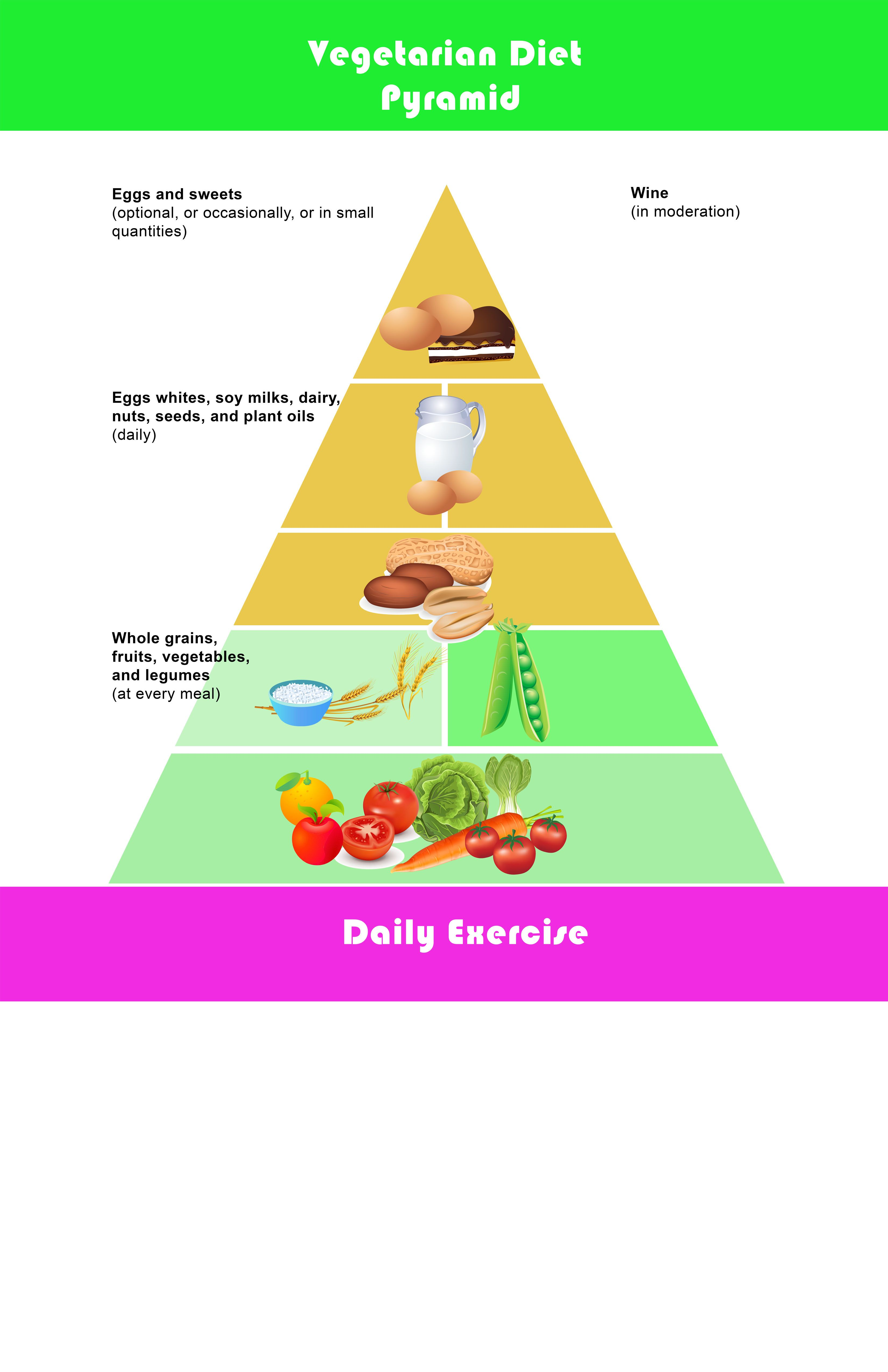 Vegetarian Diet Food Pyramid Chart Showing You The Recommended Daily