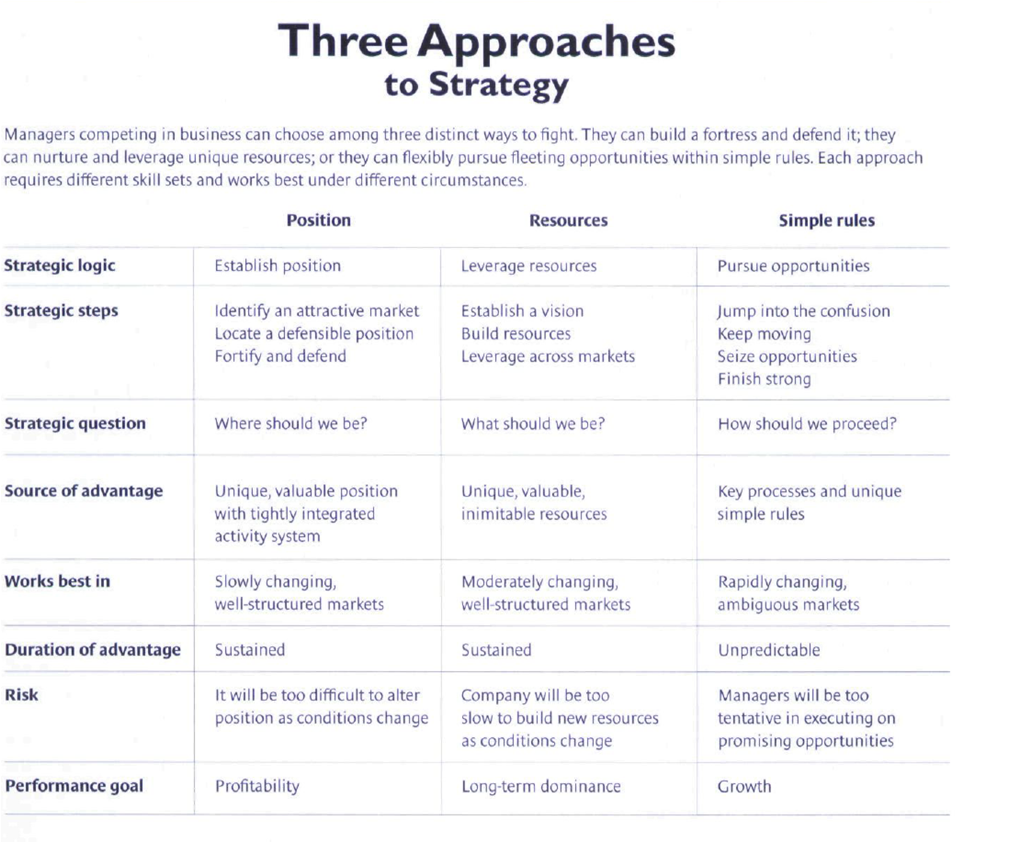 The 3 Approaches To Strategy Corporate Strategy Marketing Advertising How To Plan