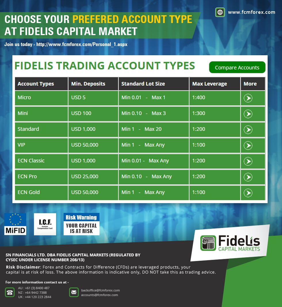 Pin By Fidelis Capital Markets On About Forex Trading Accounting