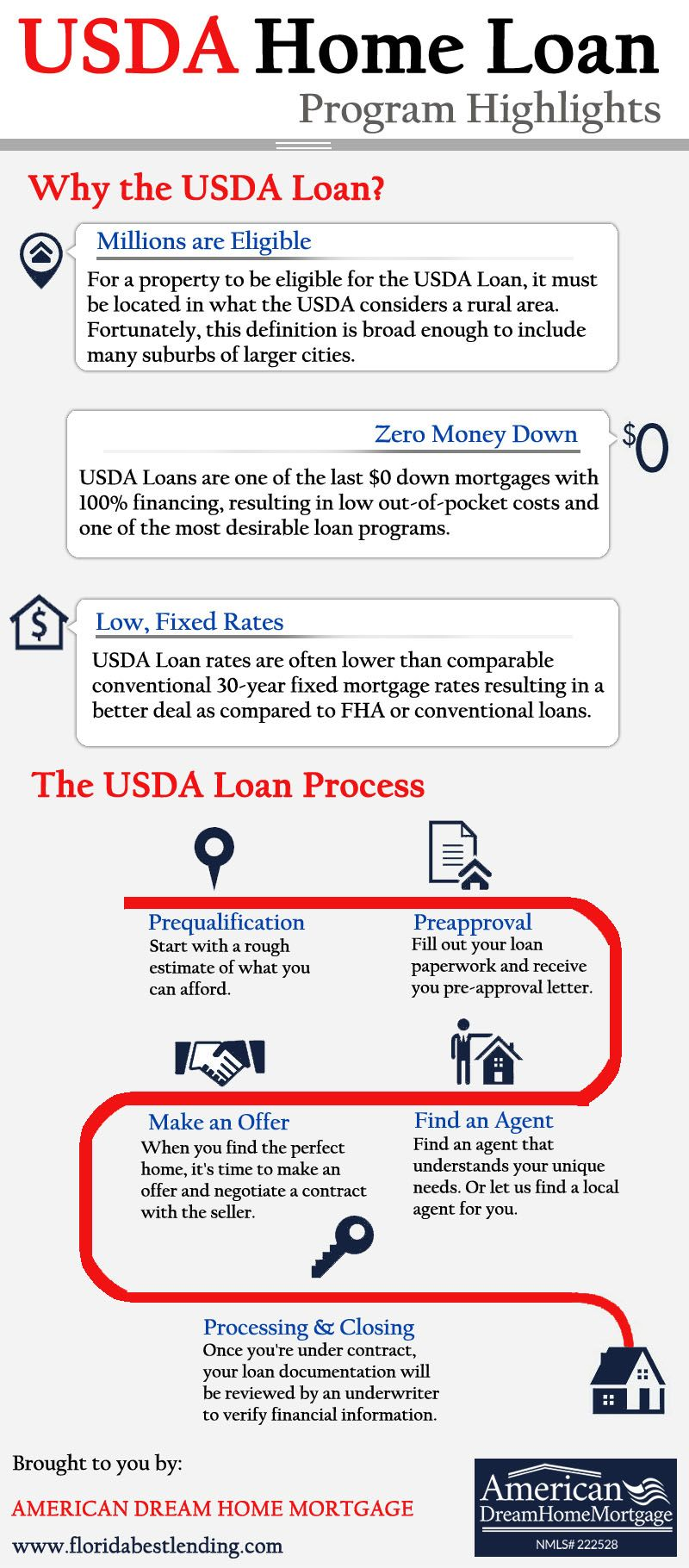 Usda Home Loan Program Highlights Usda Loan Mortgage Loan Originator Home Loans