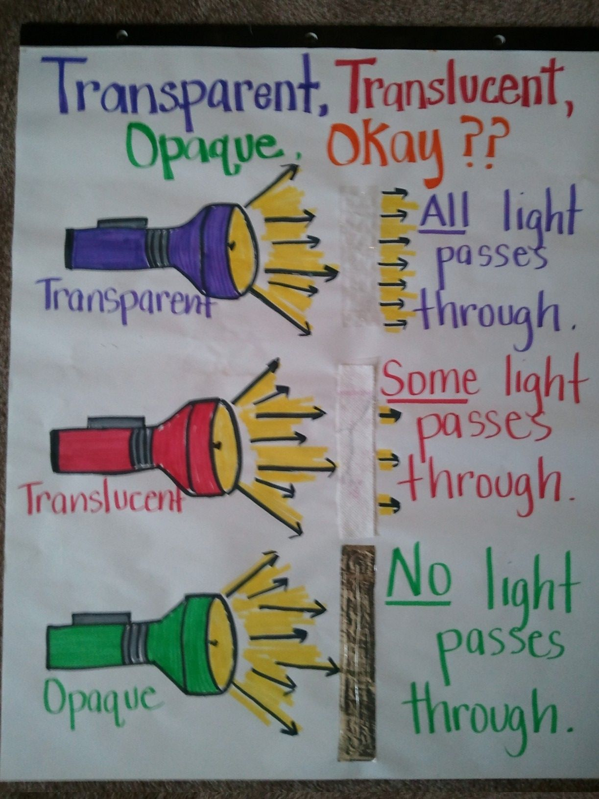 Here S A Nice Anchor Chart On The Terms Transparent