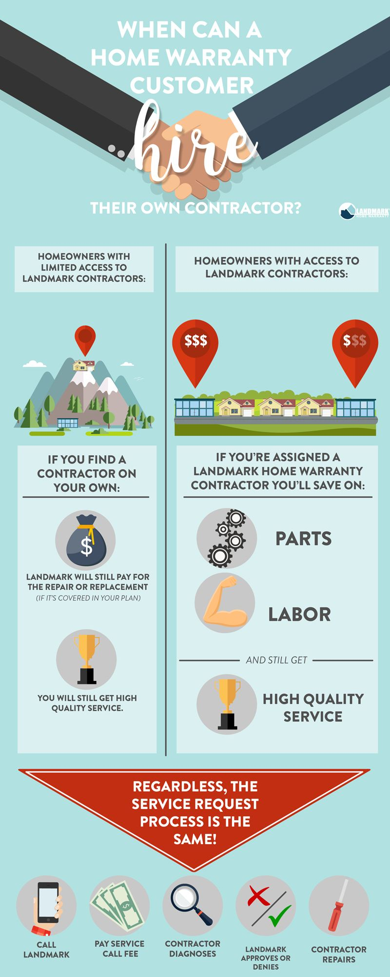 Infographic Explaining When A Home Warranty Contractor Can And Cannot Hire Their Own Contractor Home Warranty Contractors Warranty
