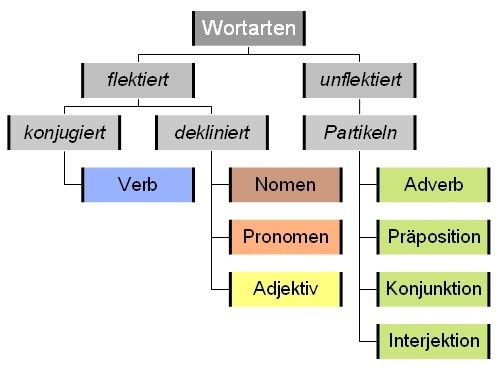 wortarten allgemeine links f r deutsch diagram. Black Bedroom Furniture Sets. Home Design Ideas