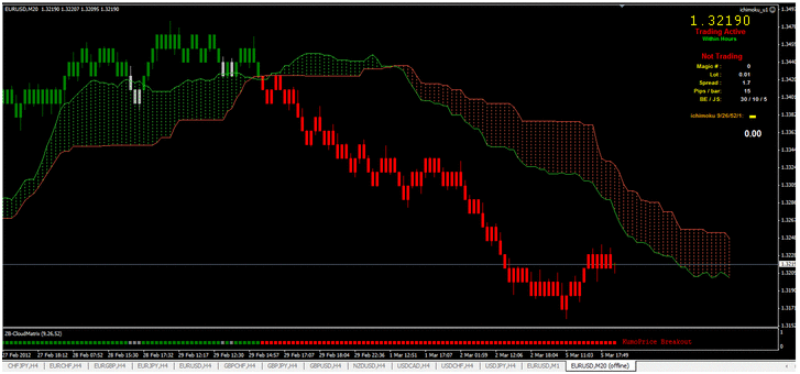 Mean Renko Bar Trading Strategy Divergence Indicator Strategy