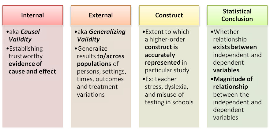 Four Types Of Validity In Quantitative Research  Curriculum And