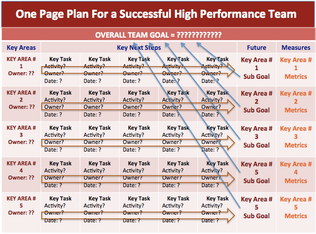 OnePage Plan For A Successful HighPerformance Team Sharepoint