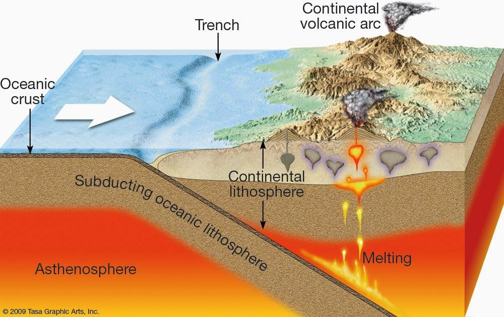 Geology In Granites And Convergence Zones Example Of The Himalaya Plate Boundaries Tectonic Plates Project Plate Tectonics