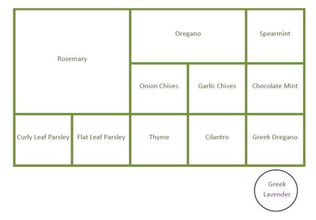 Herb Garden Details Spoonful Of Flavor Garden Layout Vegetable Garden Layout Plan Herb Garden