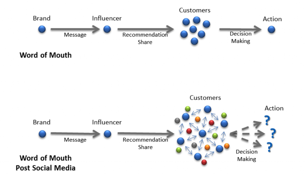 Breaking from Tradition: The Four Ms of Influence Marketing