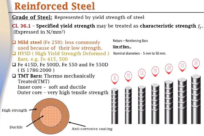 Different types of grades of steel as per IS 456:2000 code