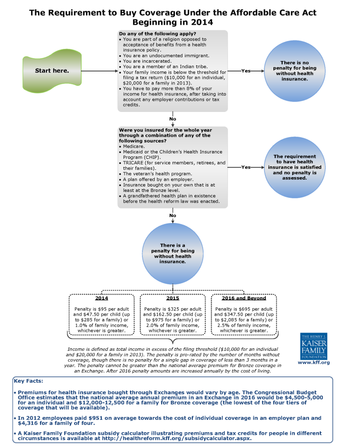 Affordable Care Act Insurance Requirement Flowchart Buy Health