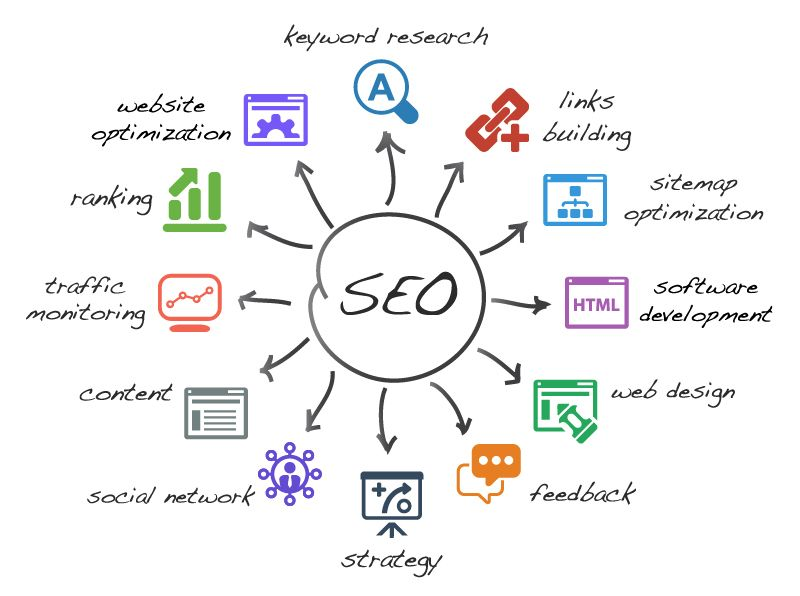 SEO mind map - Google Search | Mapping | Search engine ...