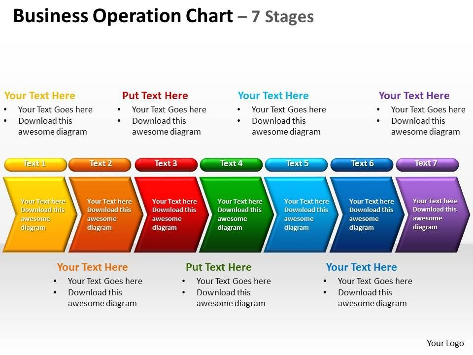 business operation chart 7 stages powerpoint diagrams