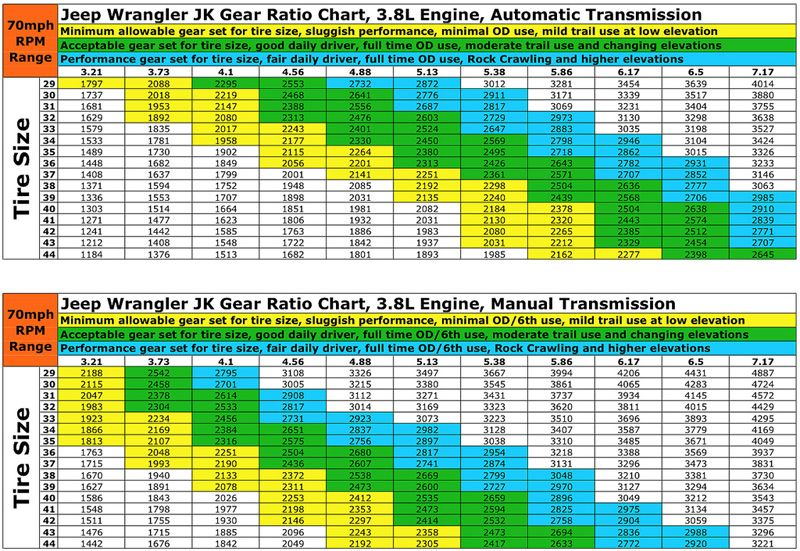 Jk Gear Ratio Chart Jeep Wrangler Jeep Wrangler Tires Jeep Wrangler Lifted