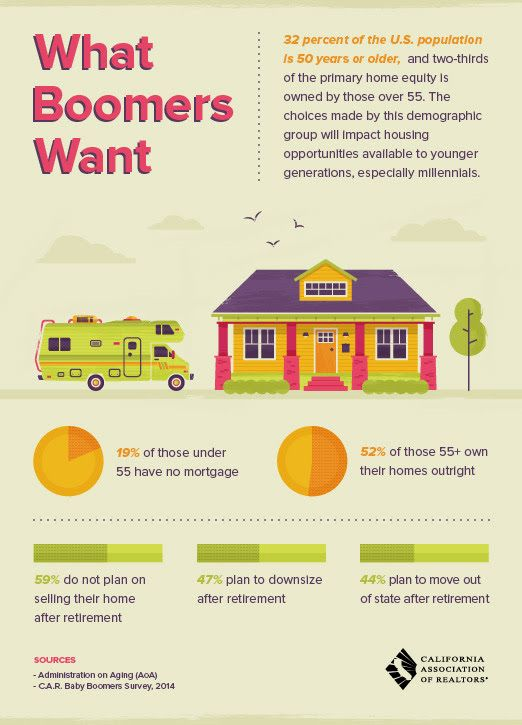 Home Justclose Info Boomer Real Estate Infographic Baby Boomers