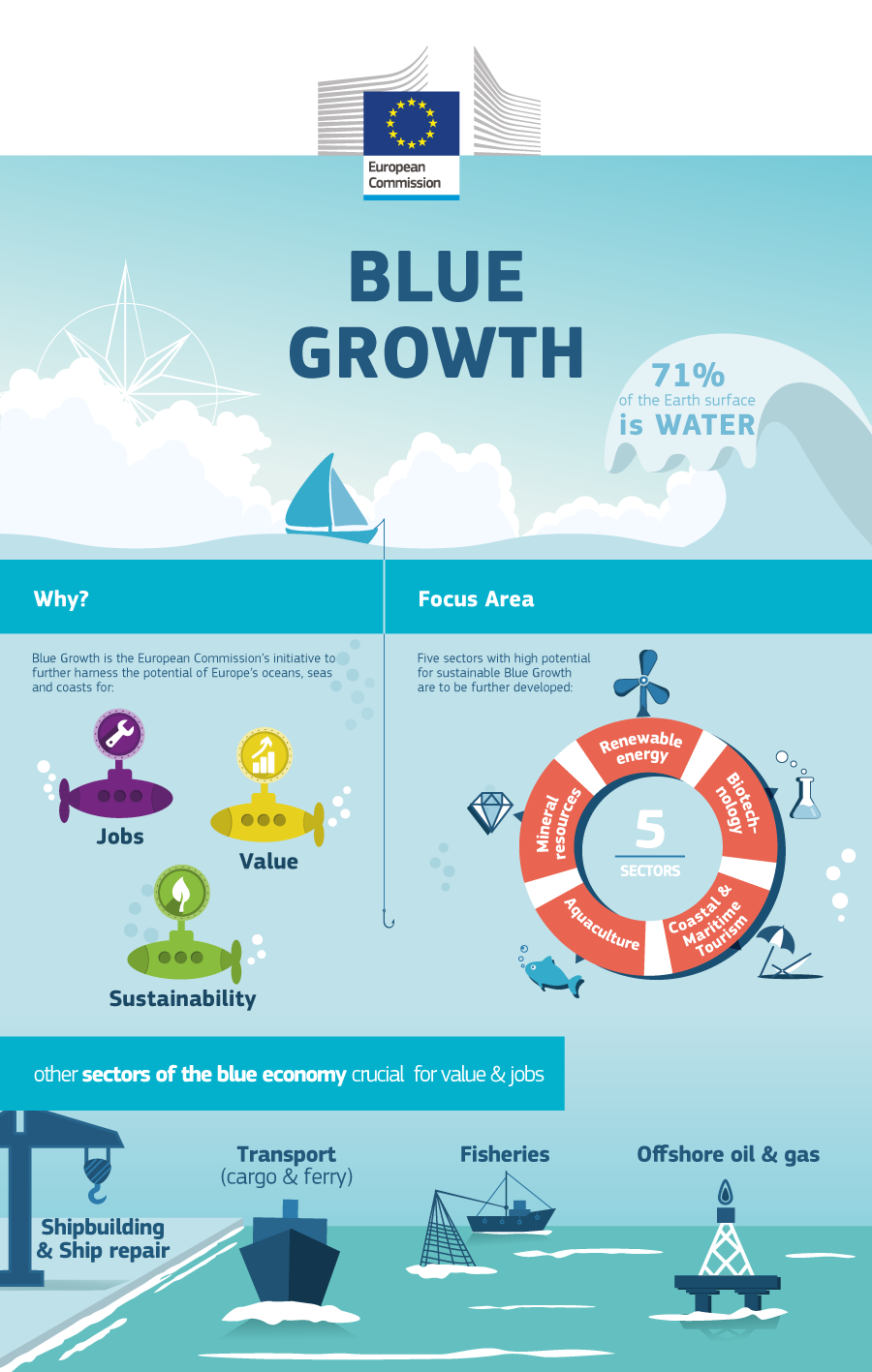 What is the \'Blue Economy\'? Well, it\'s responsible for around 5.4 ...
