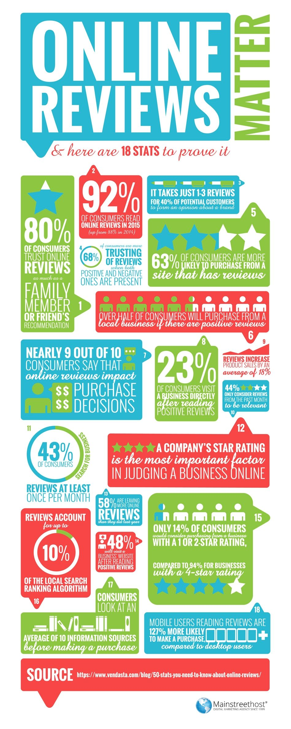 Online Reviews Matter – And Here Are 18 Stats To Prove It