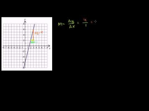 46 Multiple Examples Of Constructing Linear Equations In Slope