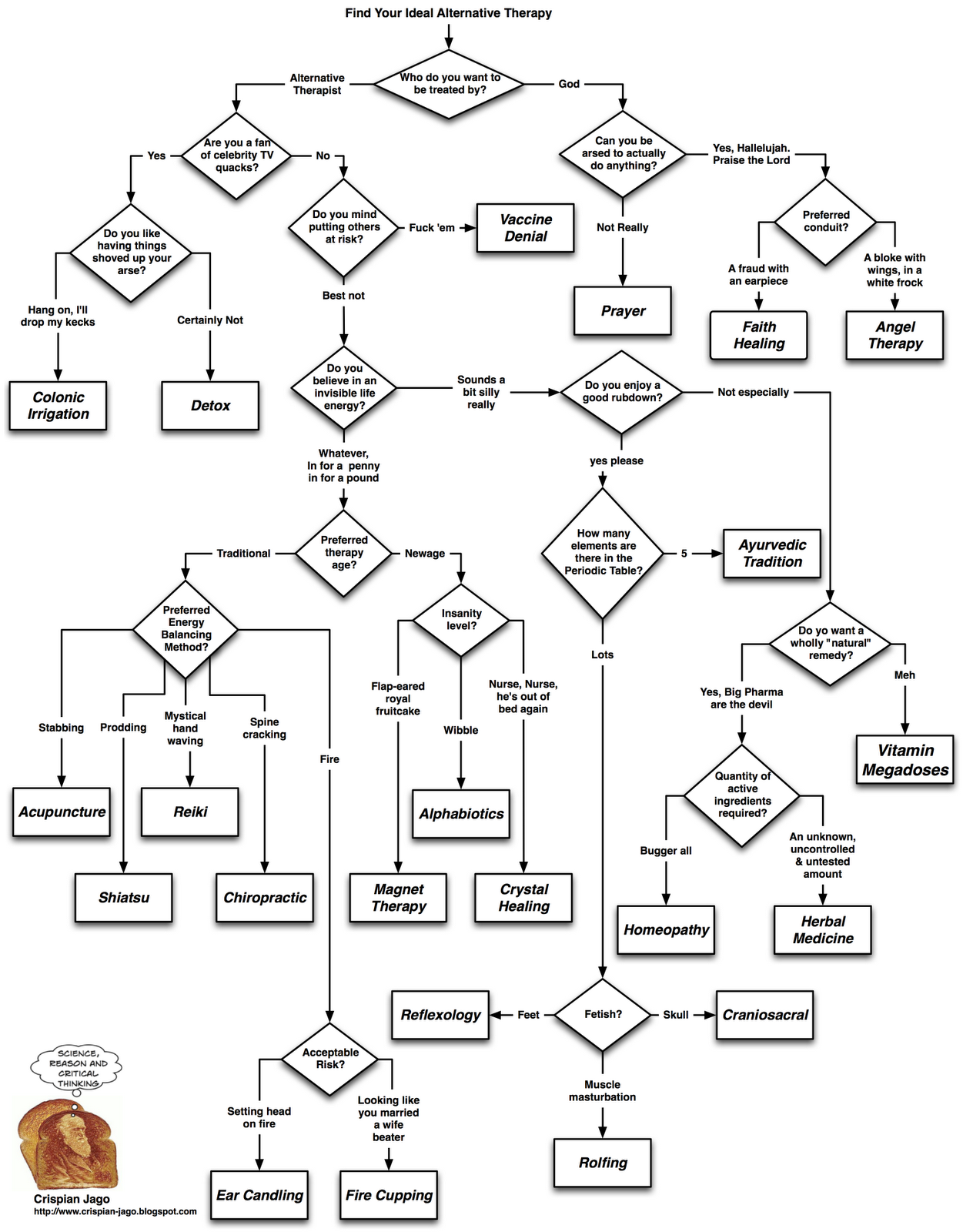 image result for flowchart