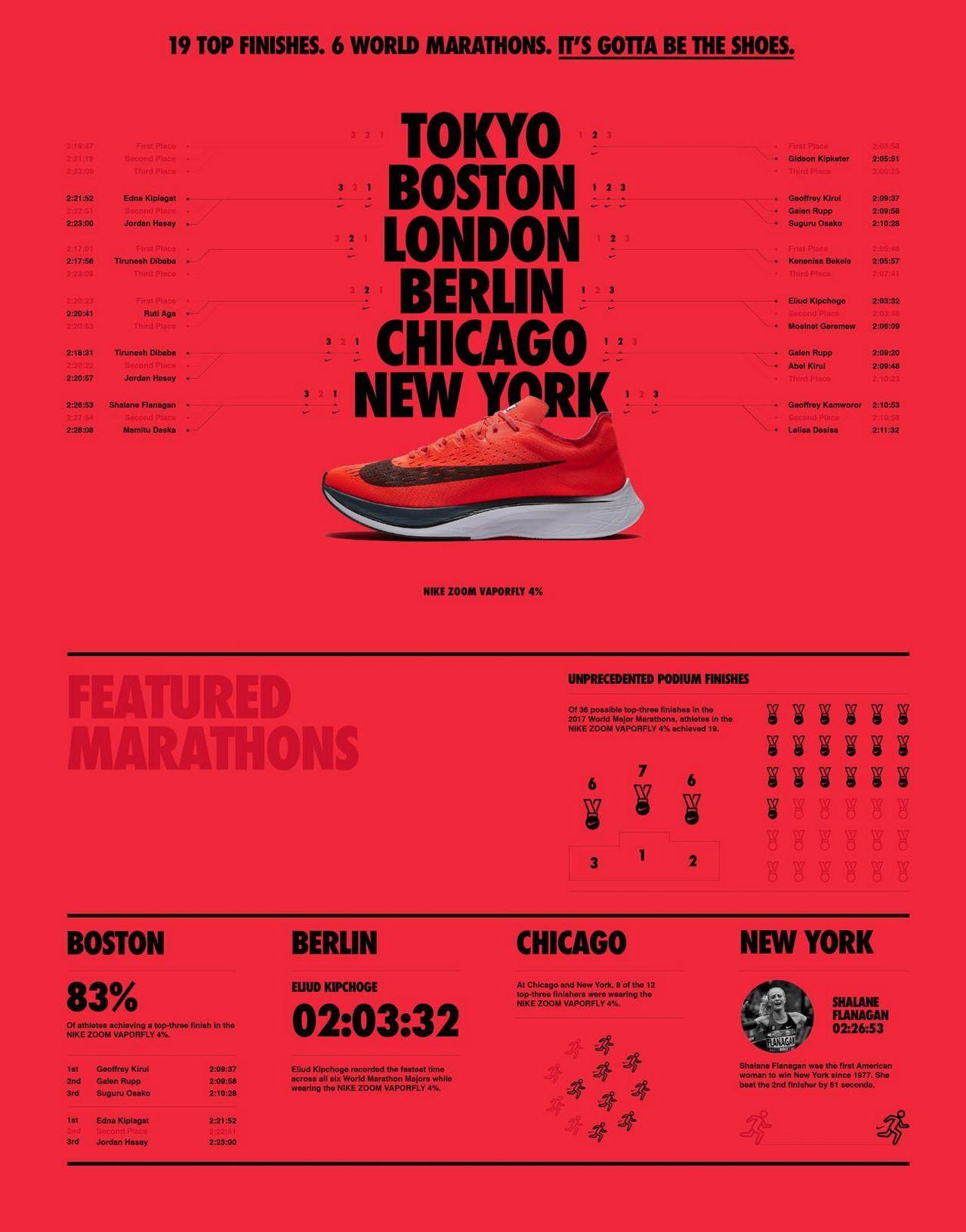 90+ creative marathon posters design ideas | art & design ideas