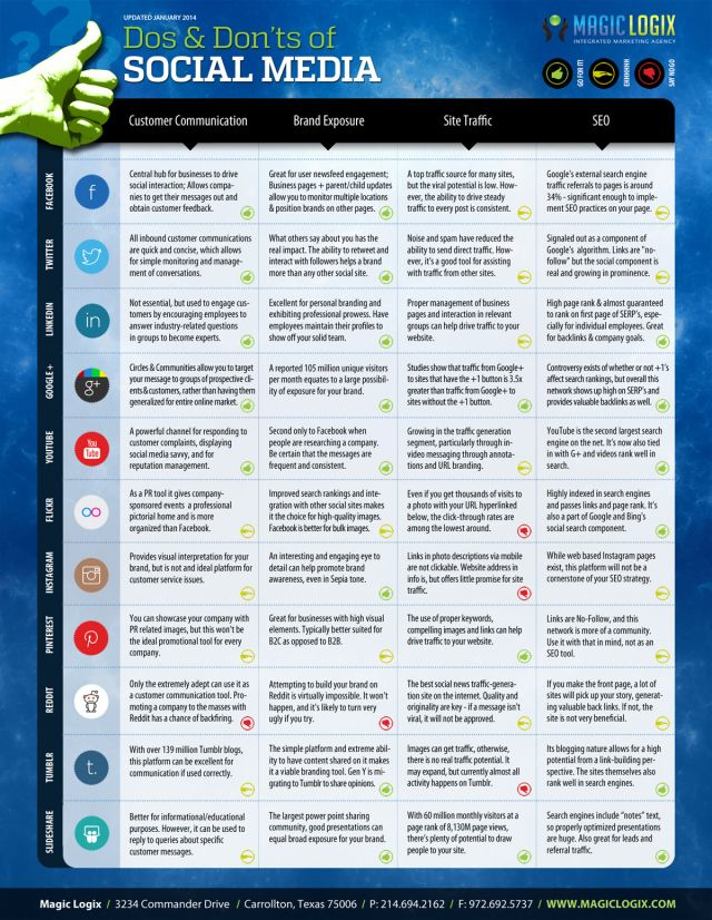 Dos And Donts Of Social Media Infografia Infographic