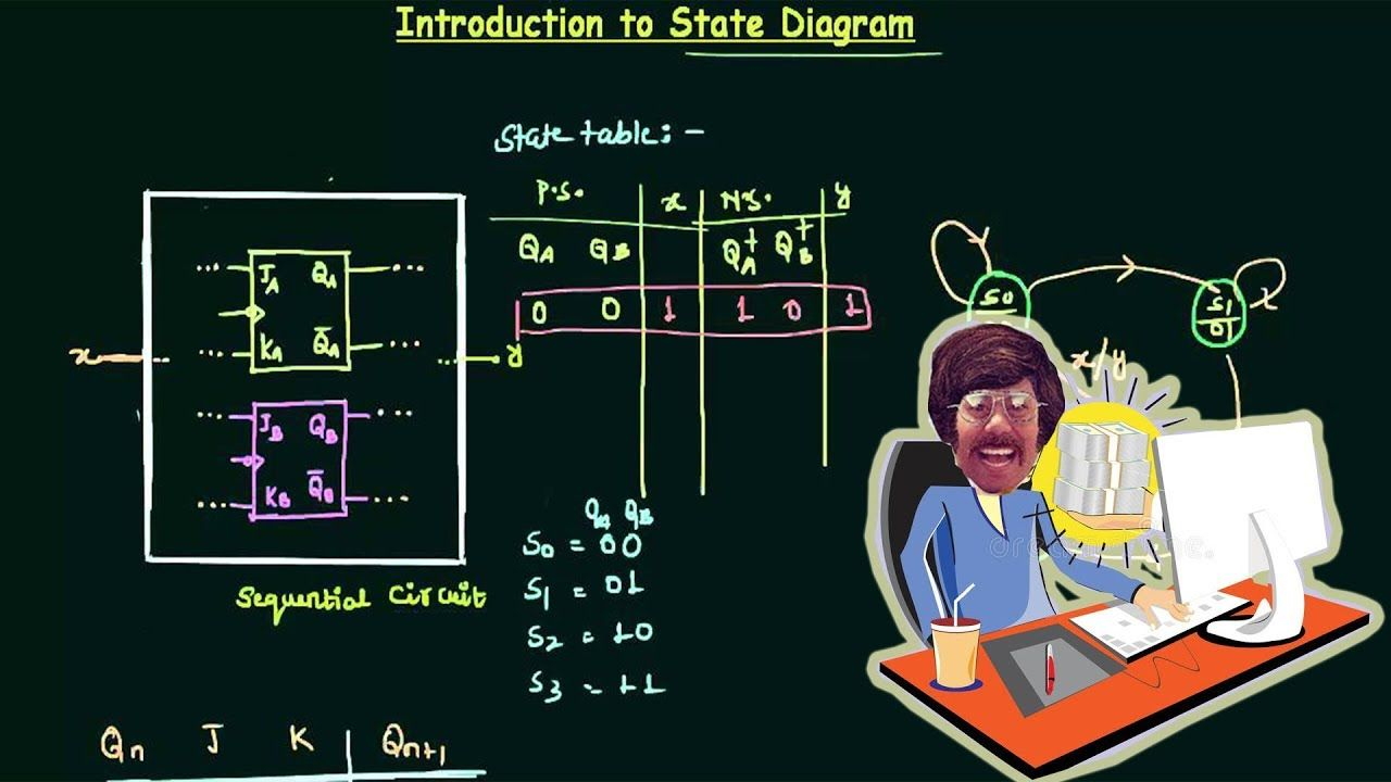 State Tables and Diagrams   State diagram, Logic design ...