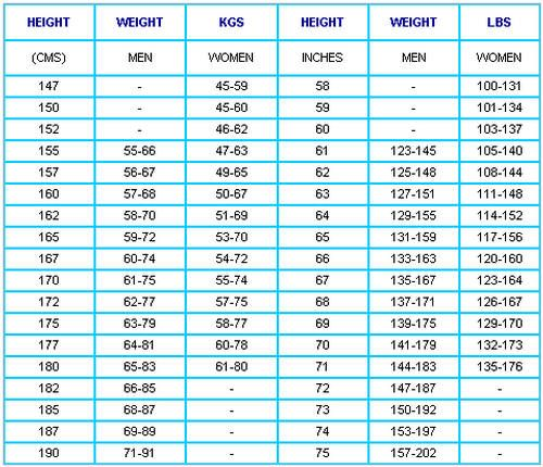 Height And Weight Chart In Kg  Google Search  Health