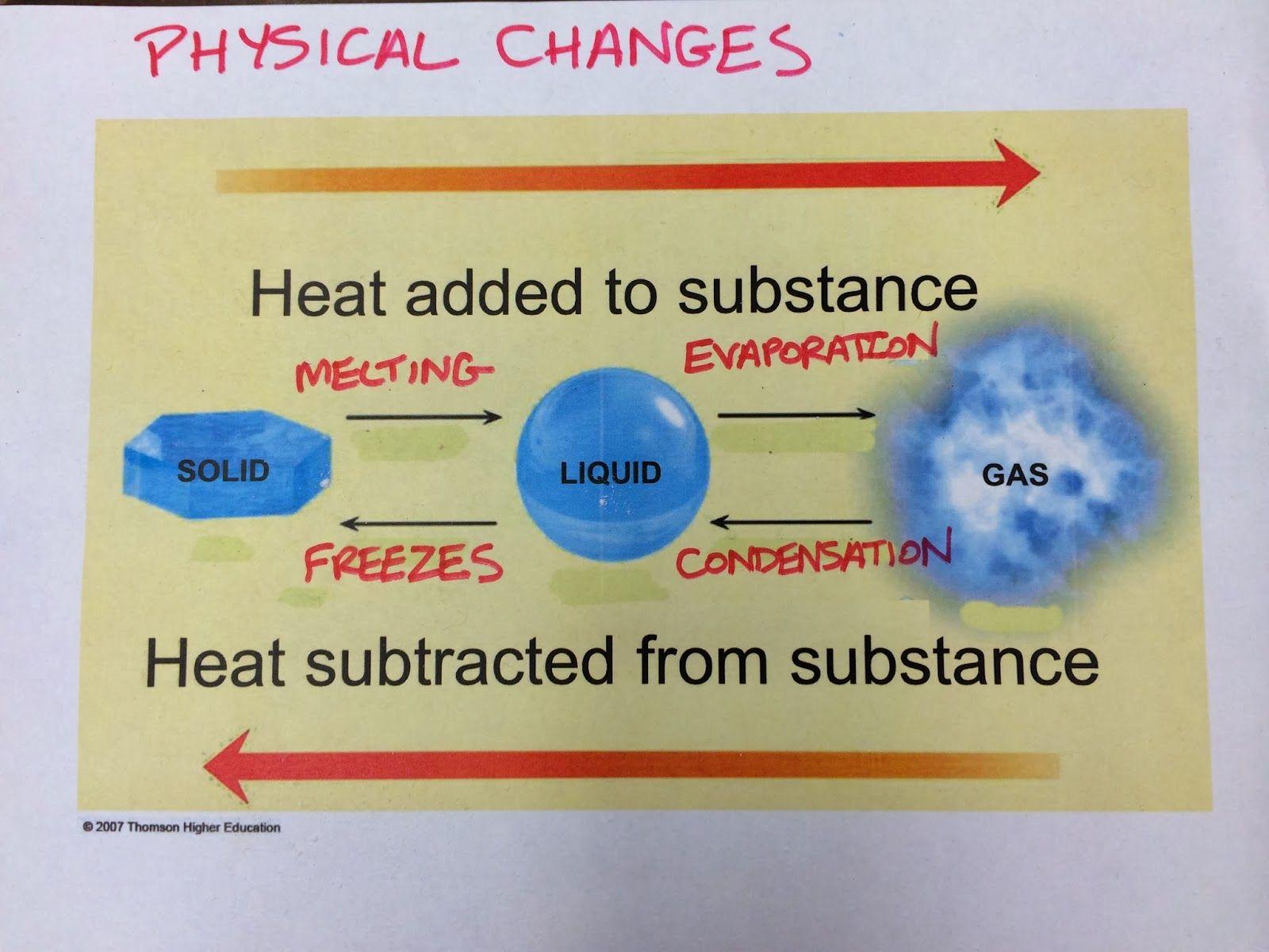 Musselman Science Exploring The Ways Matter Changes