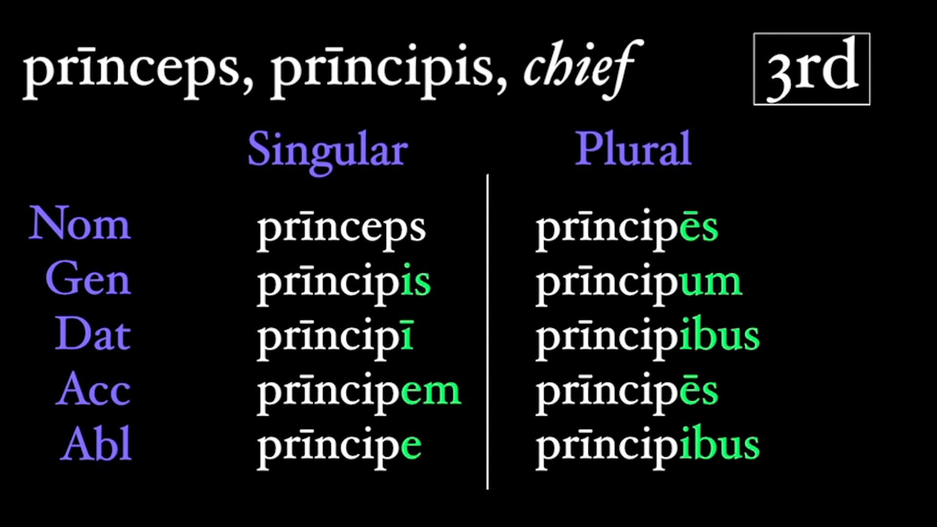 The Third Declension Latin Grammar Latin Words Nouns